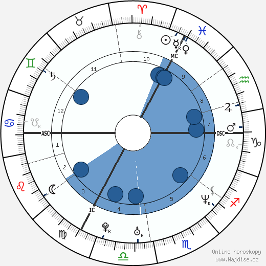 Radůza wikipedie, horoscope, astrology, instagram