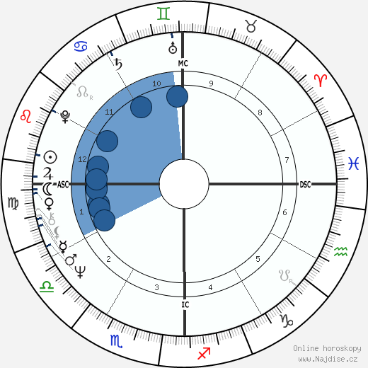 Rádživ Gándhí wikipedie, horoscope, astrology, instagram