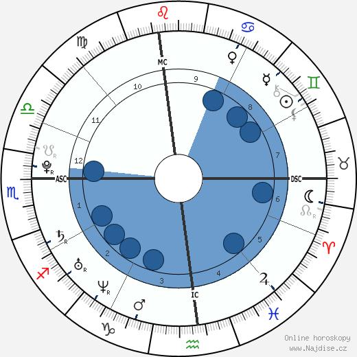 Rafael Nadal wikipedie, horoscope, astrology, instagram