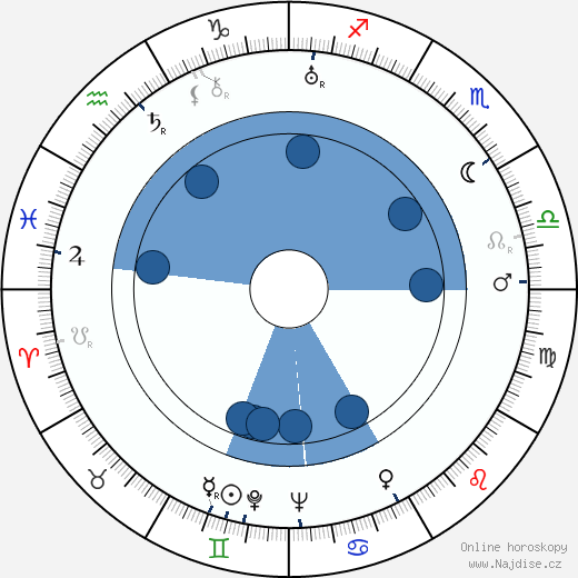 Rafael Paasio wikipedie, horoscope, astrology, instagram