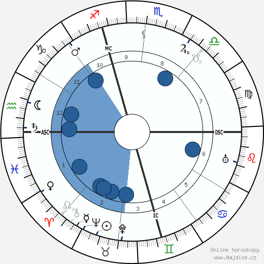 Rafael Sabatini wikipedie, horoscope, astrology, instagram