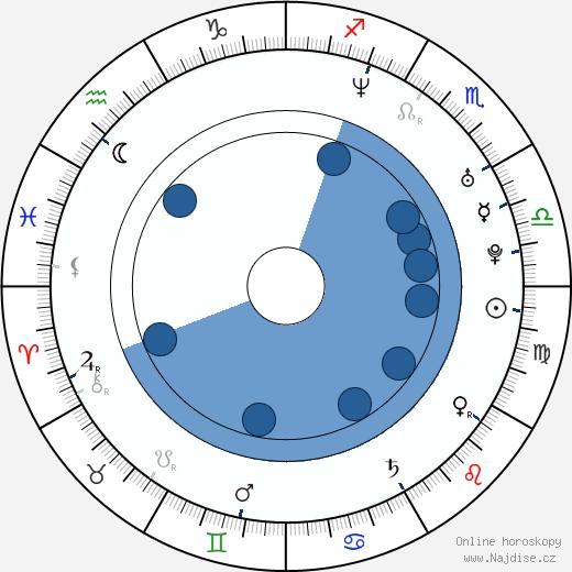 Raicho Vasilev wikipedie, horoscope, astrology, instagram