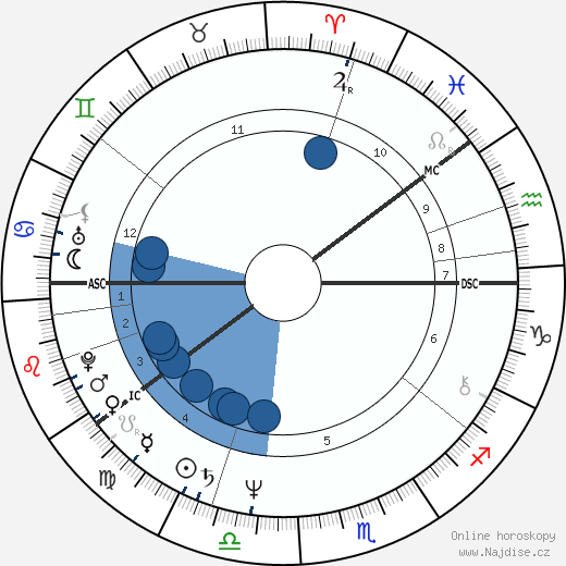 Raimo Nikula wikipedie, horoscope, astrology, instagram