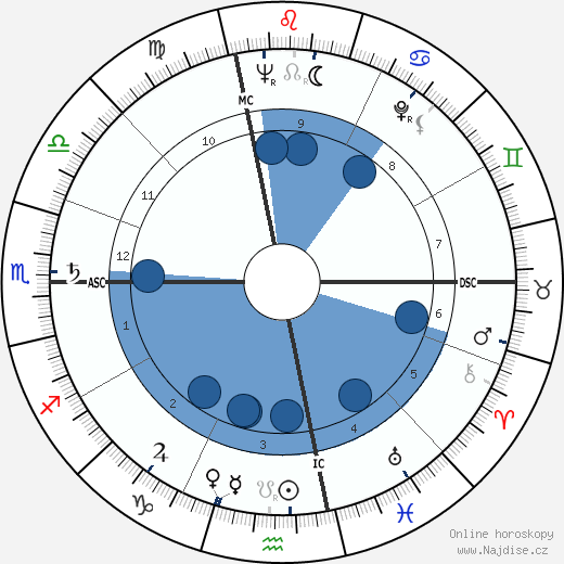 Raimondo D'Inzeo wikipedie, horoscope, astrology, instagram