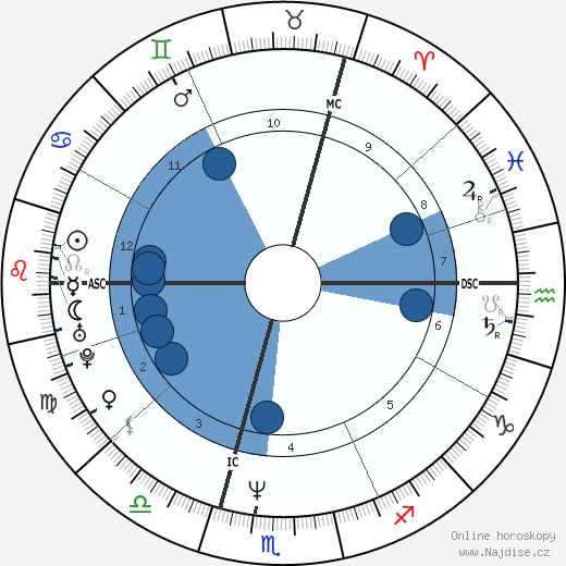 Rainer Lemke wikipedie, horoscope, astrology, instagram