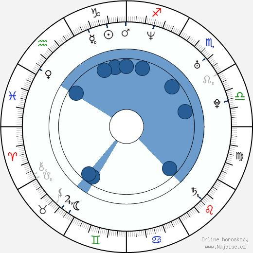 Rajko Radovic wikipedie, horoscope, astrology, instagram
