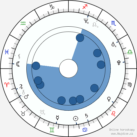 Ralf Schumacher wikipedie, horoscope, astrology, instagram