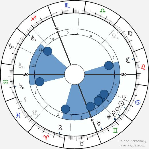 Ralph Bellamy wikipedie, horoscope, astrology, instagram
