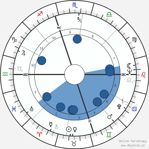 Ralph Brickner wikipedie, horoscope, astrology, instagram