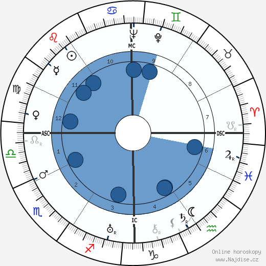 Ralph Bunche wikipedie, horoscope, astrology, instagram