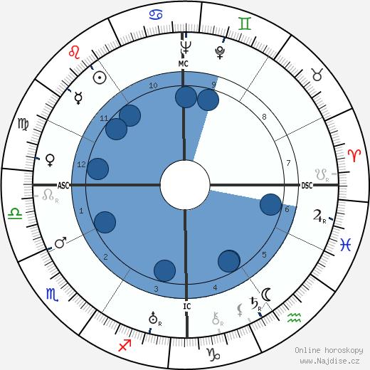 Ralph Bunche wikipedie, horoscope, astrology, instagram