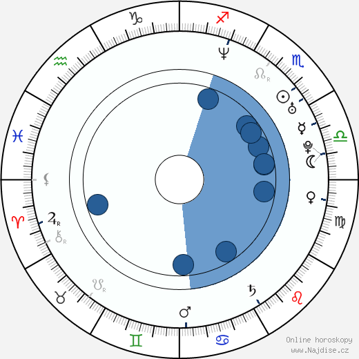 Ralph Cahill wikipedie, horoscope, astrology, instagram