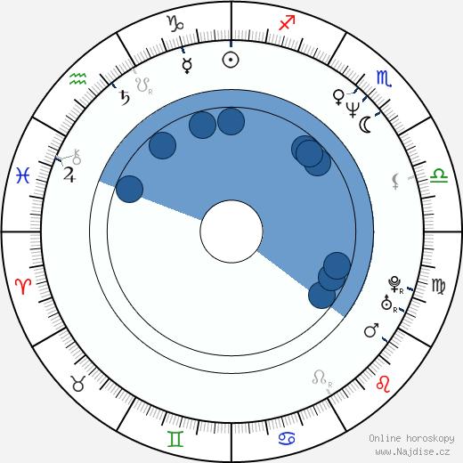 Ralph Fiennes wikipedie, horoscope, astrology, instagram