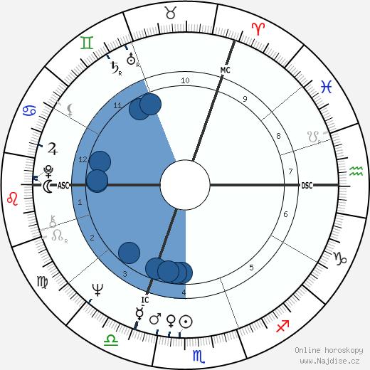 Ralph Klein wikipedie, horoscope, astrology, instagram