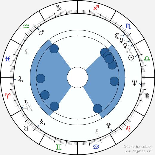 Ralph Lauren wikipedie, horoscope, astrology, instagram