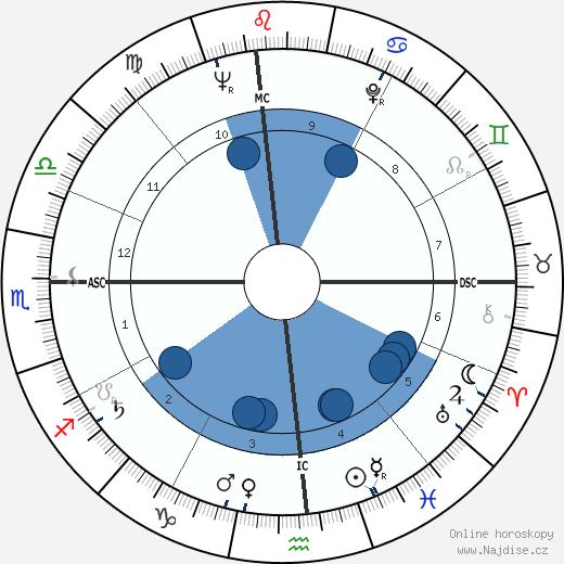Ralph Lee Earnhardt wikipedie, horoscope, astrology, instagram