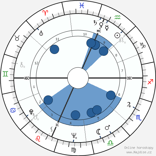 Ramalho Eanes wikipedie, horoscope, astrology, instagram
