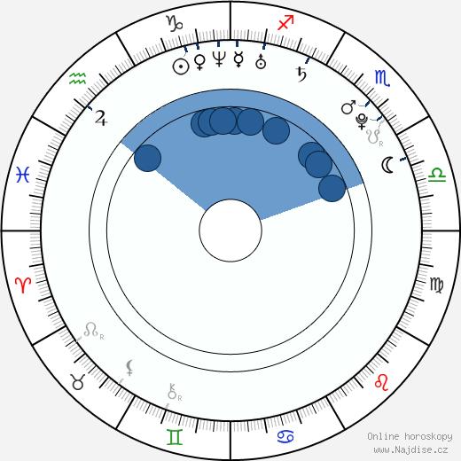 Ramona Gabathuler wikipedie, horoscope, astrology, instagram