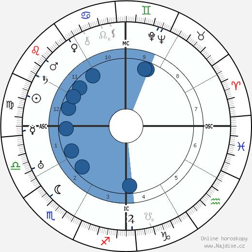 Ramona Trinidad Iglesias-Jordan wikipedie, horoscope, astrology, instagram