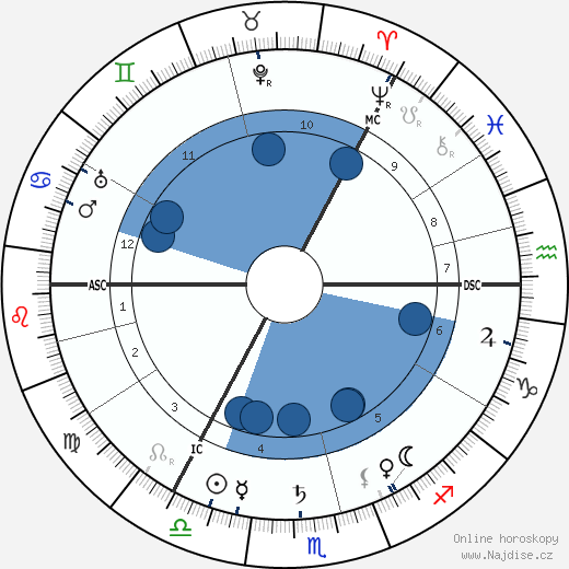 Ramsay MacDonald wikipedie, horoscope, astrology, instagram