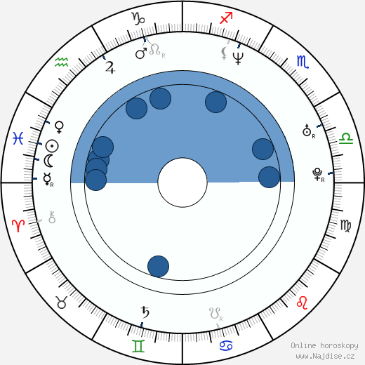 Ramzi Abed wikipedie, horoscope, astrology, instagram
