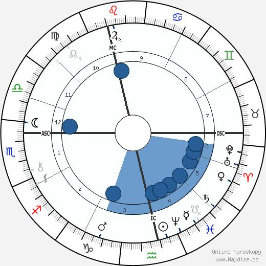 Randolph Churchill wikipedie, horoscope, astrology, instagram