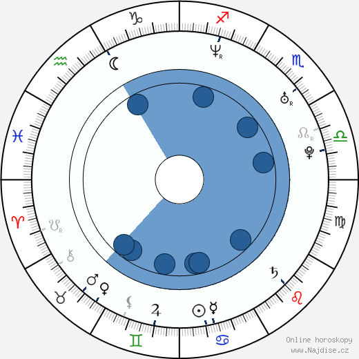 Randy McDowell wikipedie, horoscope, astrology, instagram