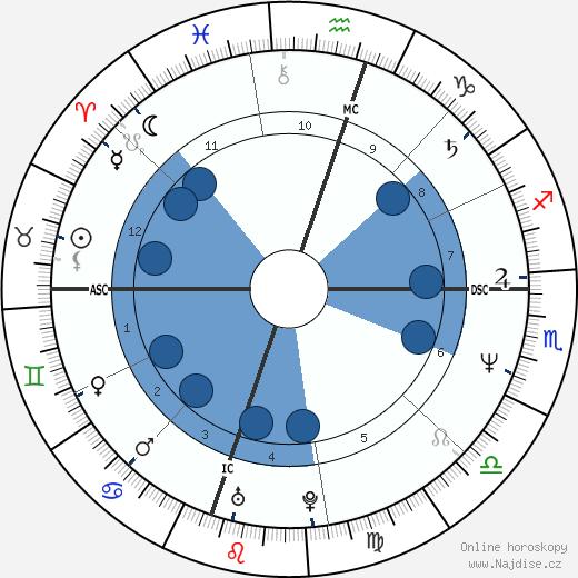 Randy Travis wikipedie, horoscope, astrology, instagram