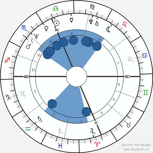 Randy Wood wikipedie, horoscope, astrology, instagram
