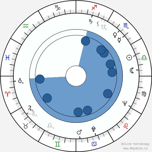 Rangel Valčanov wikipedie, horoscope, astrology, instagram