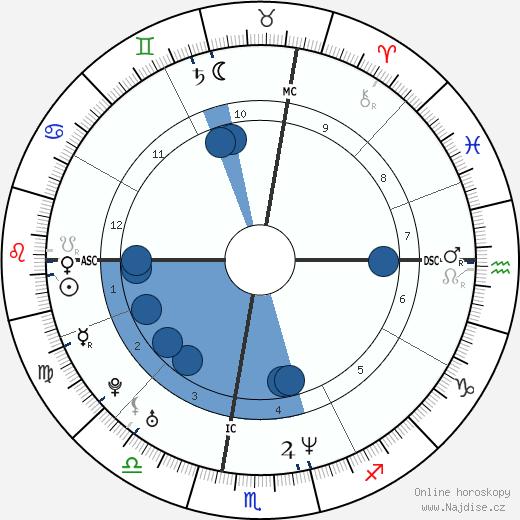 Raoul Bova wikipedie, horoscope, astrology, instagram
