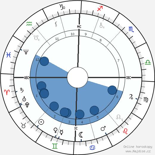 Raphael VI wikipedie, horoscope, astrology, instagram