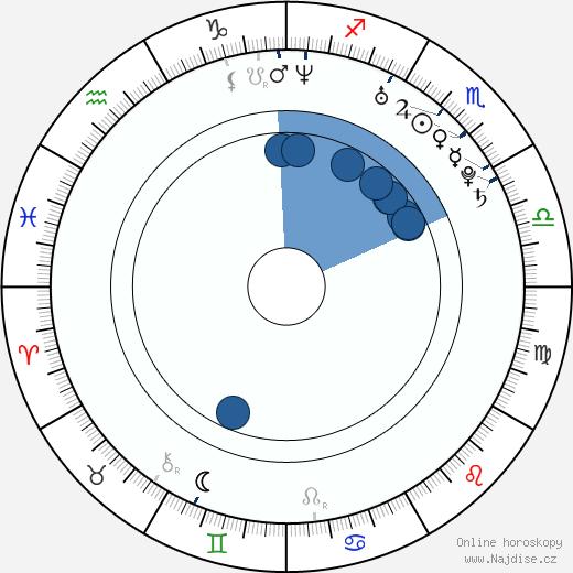 Raquel del Rosario wikipedie, horoscope, astrology, instagram