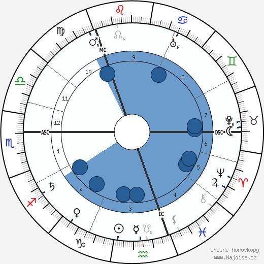 Rasputin wikipedie, horoscope, astrology, instagram