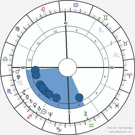 Raven-Symoné wikipedie, horoscope, astrology, instagram