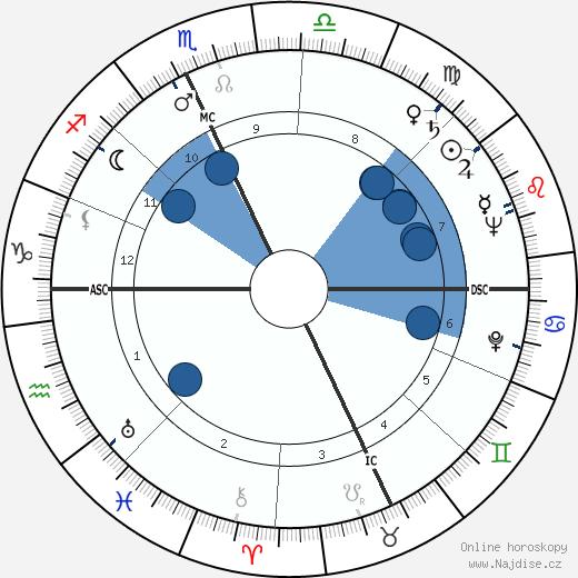 Ray Bradbury wikipedie, horoscope, astrology, instagram