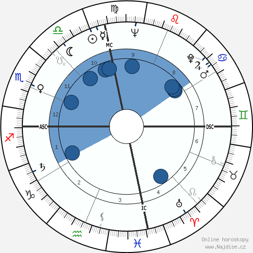 Ray Charles wikipedie, horoscope, astrology, instagram
