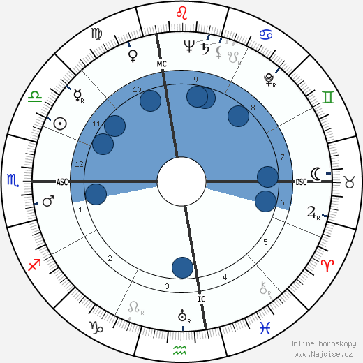 Ray Hathaway wikipedie, horoscope, astrology, instagram