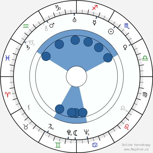 Ray Kellogg wikipedie, horoscope, astrology, instagram