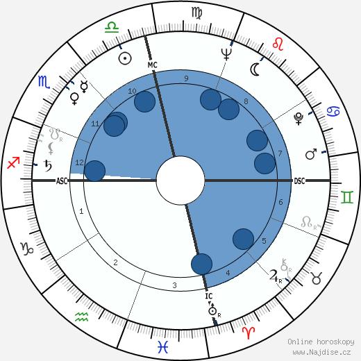 Ray Stricklyn wikipedie, horoscope, astrology, instagram