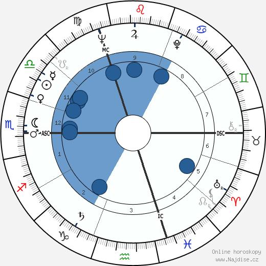 Raymond Kopa wikipedie, horoscope, astrology, instagram