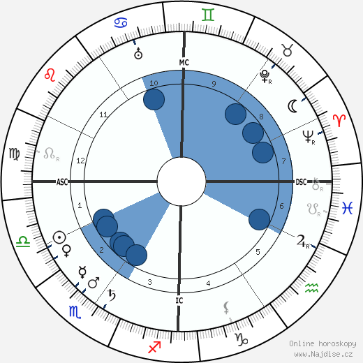 Raymond La Tailhede wikipedie, horoscope, astrology, instagram