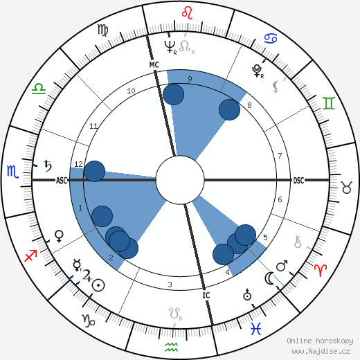 Raymond Pellegrin wikipedie, horoscope, astrology, instagram