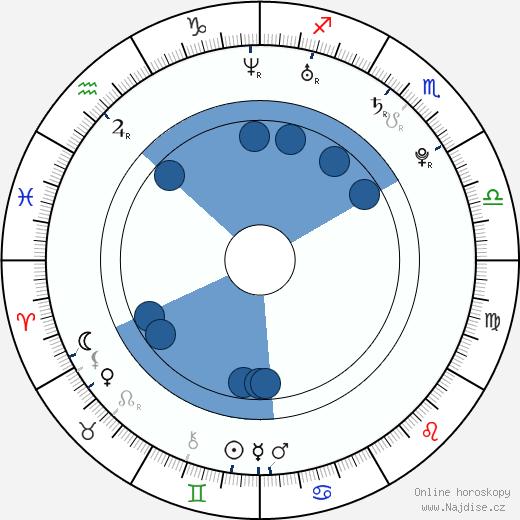 Raz-B wikipedie, horoscope, astrology, instagram