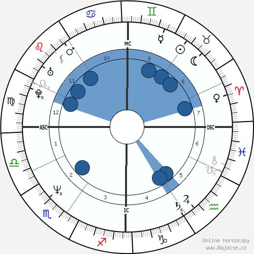 Réal Ménard wikipedie, horoscope, astrology, instagram