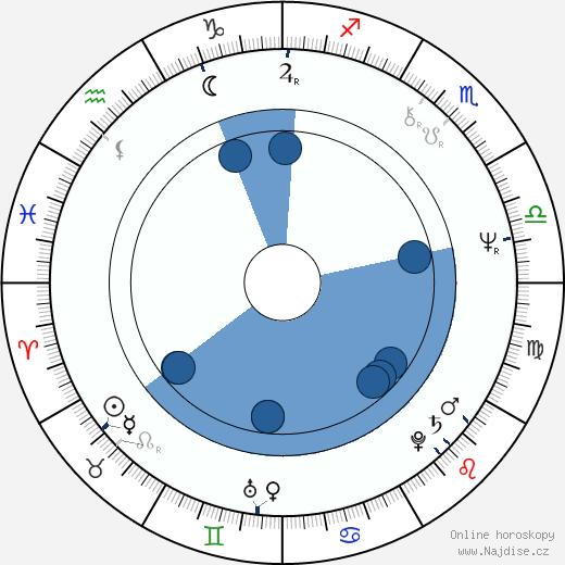 Reb Brown wikipedie, horoscope, astrology, instagram
