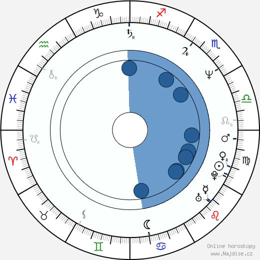 Rebecca De Mornay wikipedie, horoscope, astrology, instagram