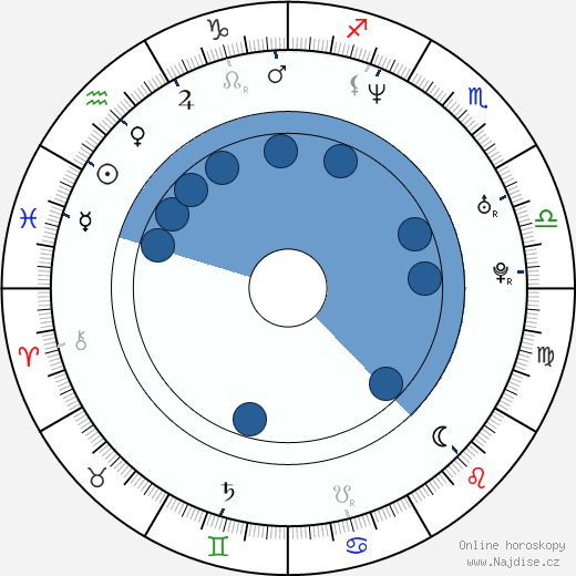 Rebecca Lord wikipedie, horoscope, astrology, instagram
