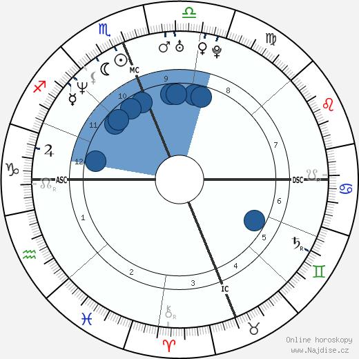 Rebecca Romijn wikipedie, horoscope, astrology, instagram