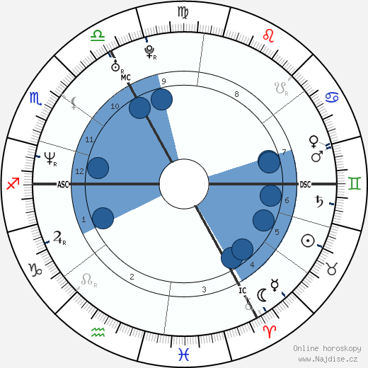 Rédoine Faïd wikipedie, horoscope, astrology, instagram